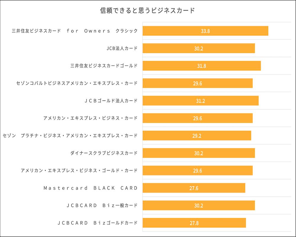 ビジネスカードの信頼度に関するイメージ調査結果
