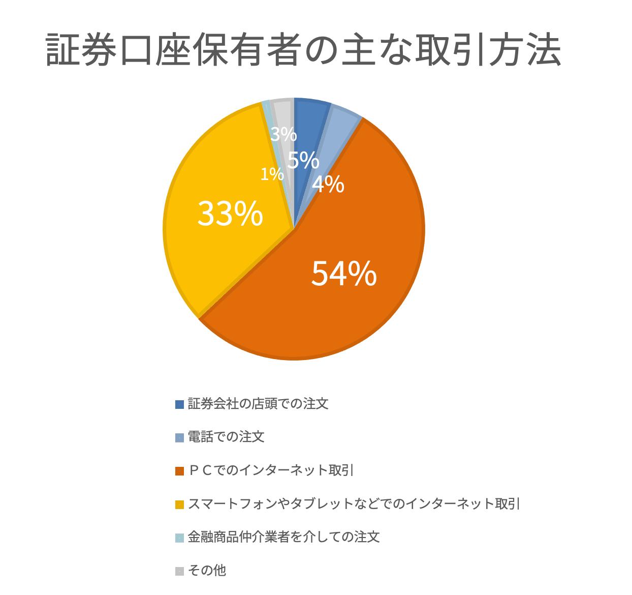 証券会社の取引方法調査結果