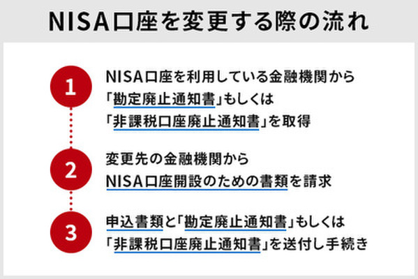 NISA口座を変更する際の流れ