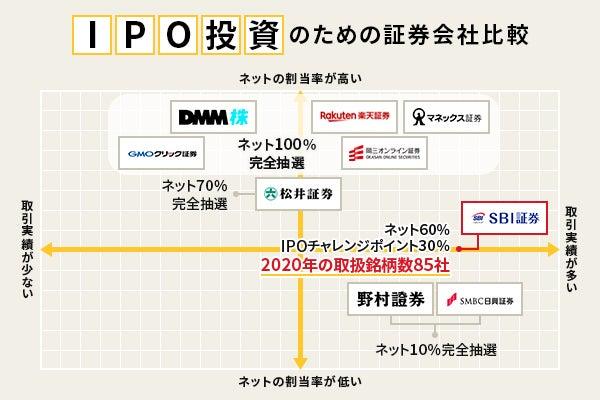 IPOのための証券会社比較