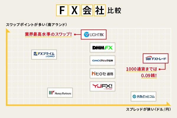 FX会社比較
