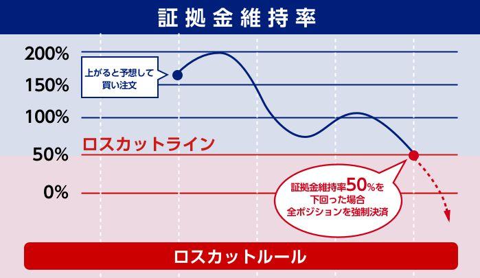 SBI FX トレード ロスカット