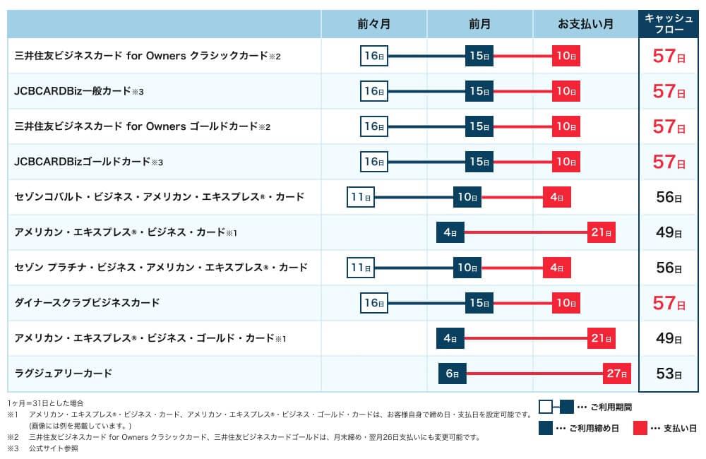 締め日から支払日までの猶予期間表
