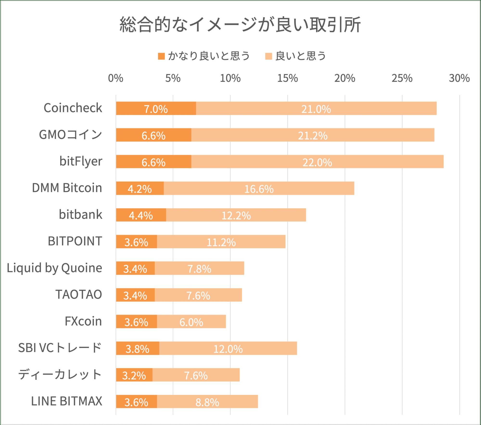 暗号資産取引所の総合的なイメージ調査結果
