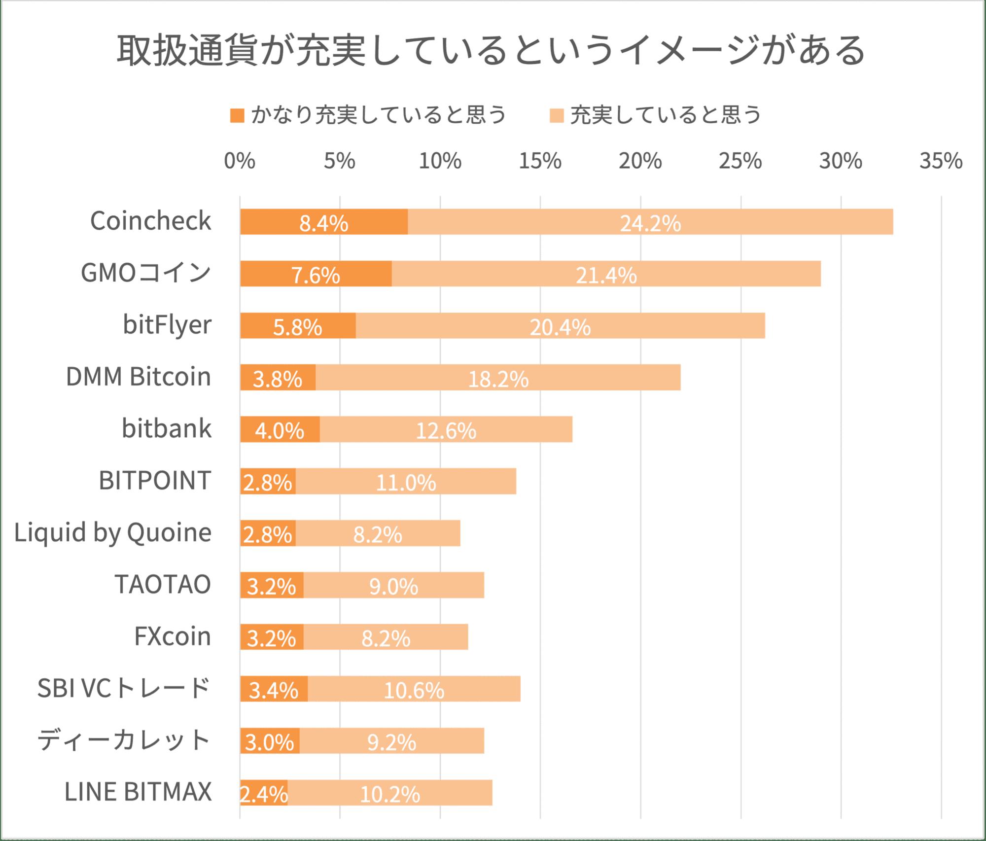 暗号資産取引所の取扱通貨数に関するイメージ調査結果