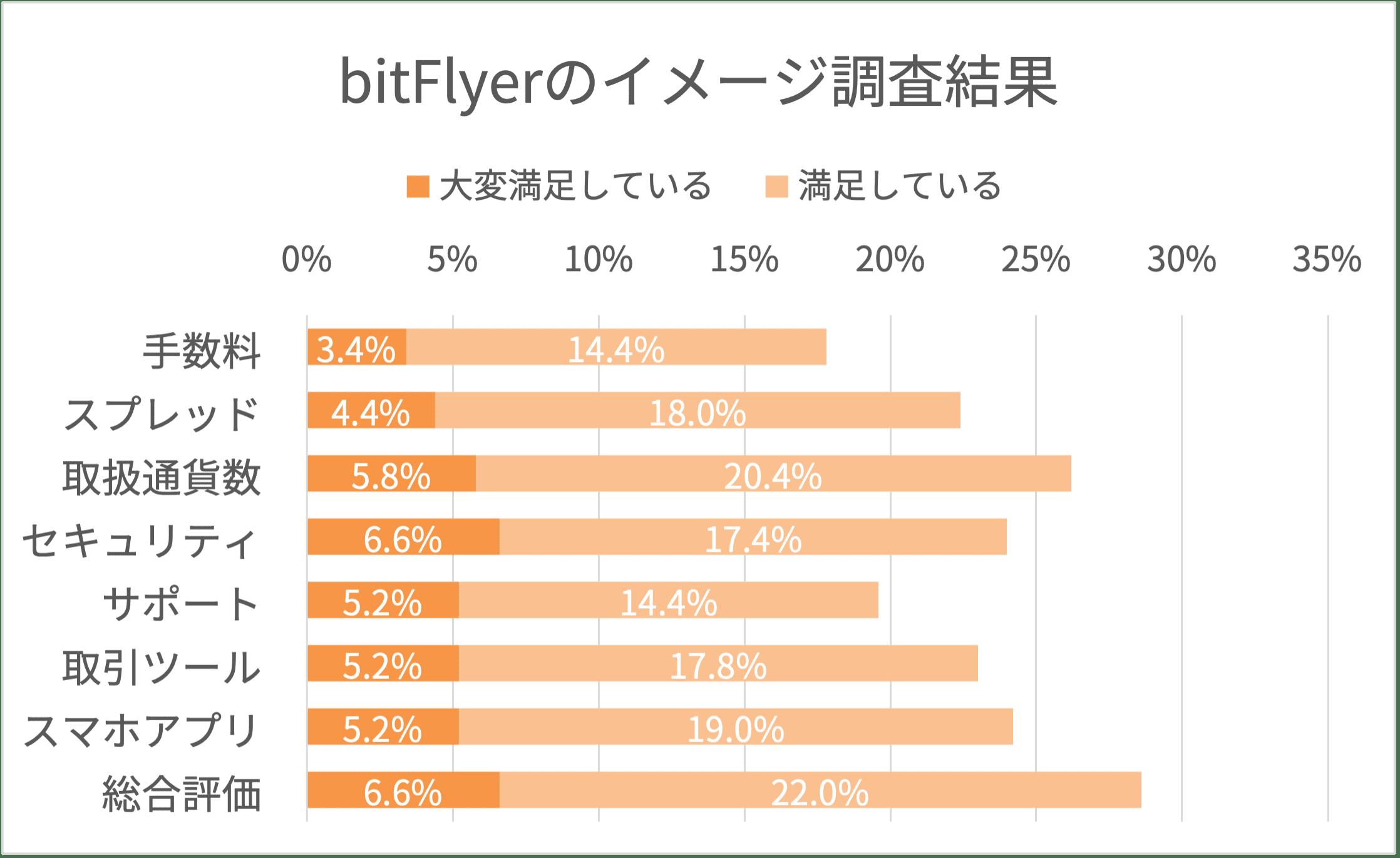 bitflyerのイメージ調査