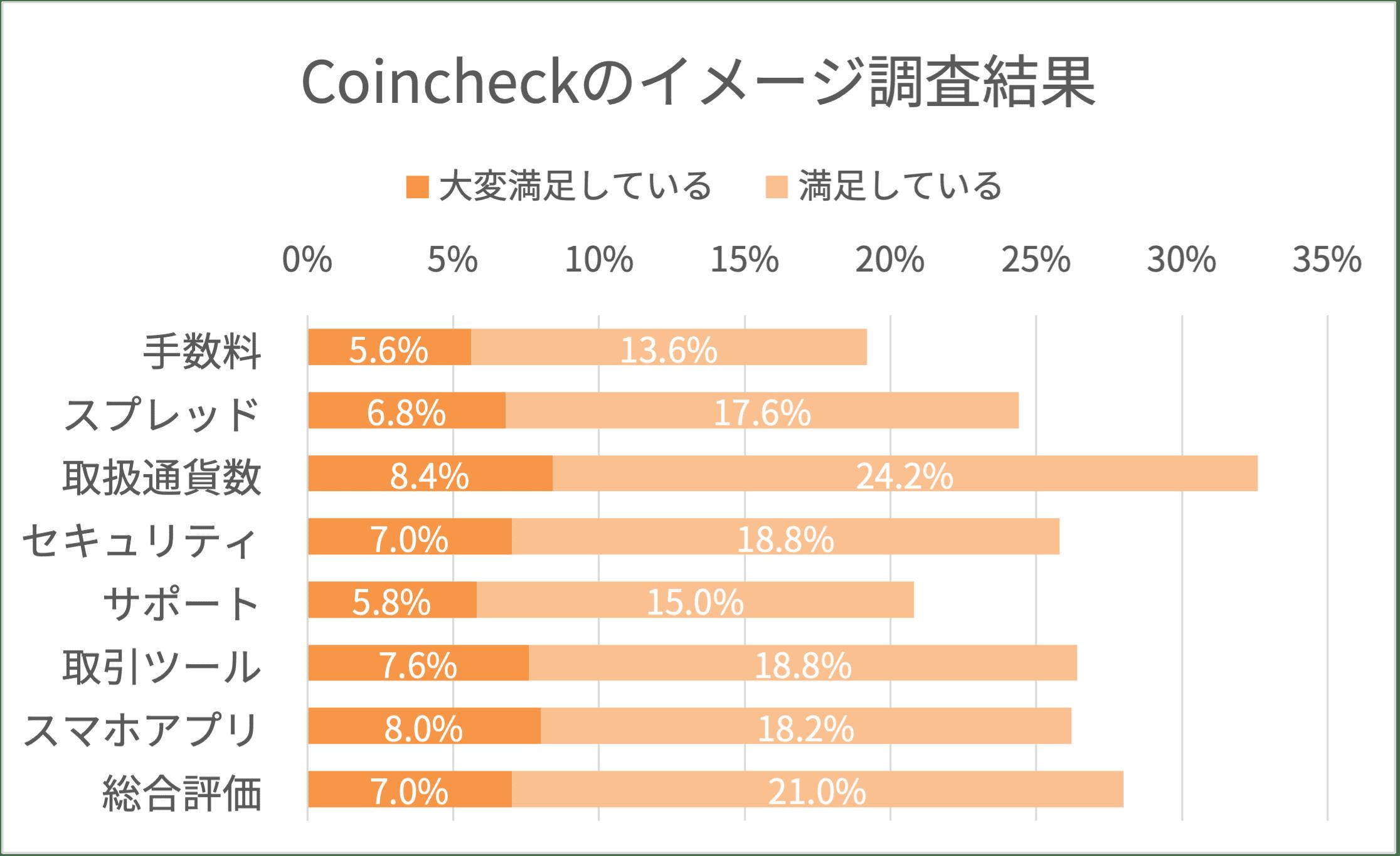 Coincheckのイメージ調査