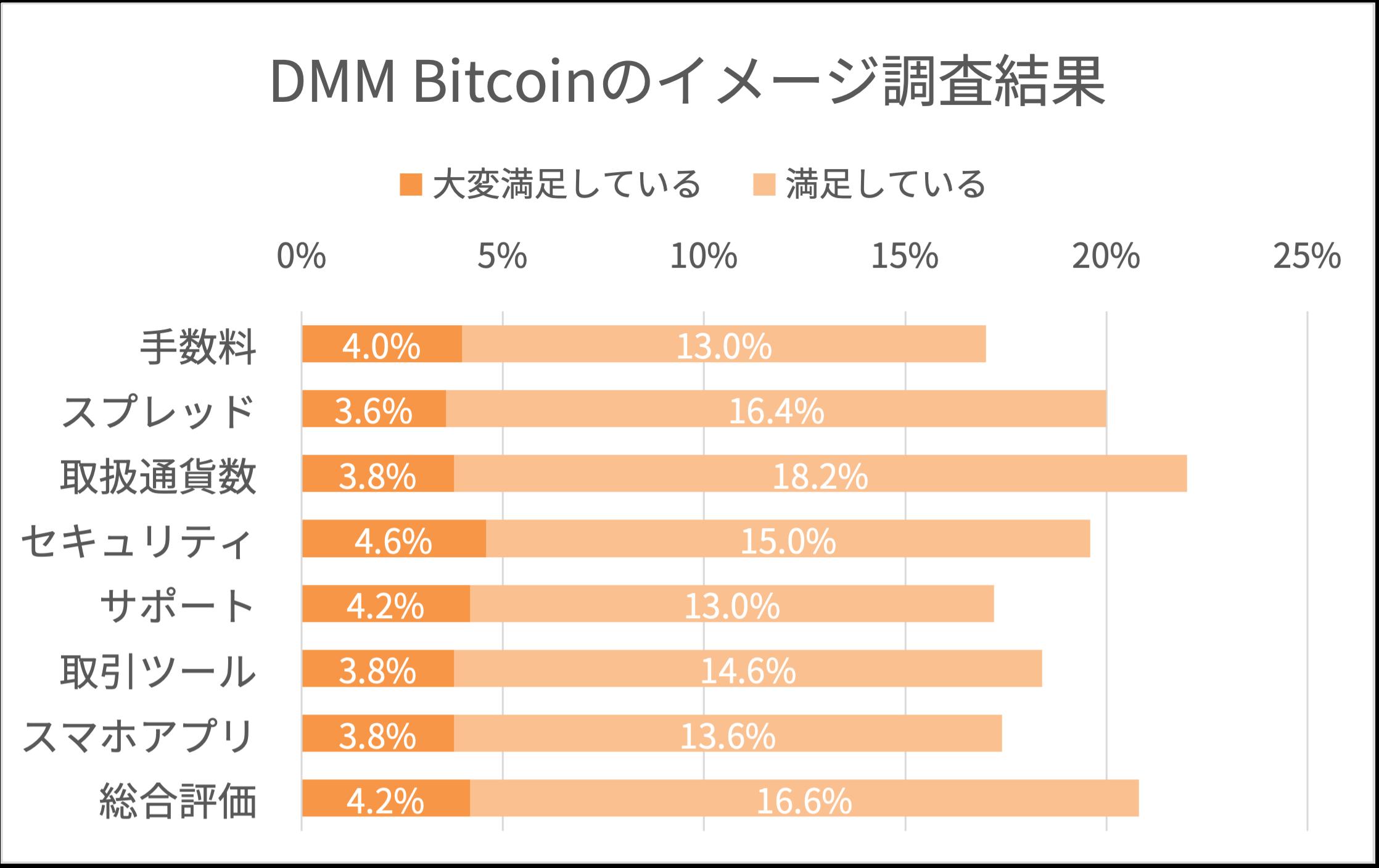 dmmbitcoinのイメージ調査結果