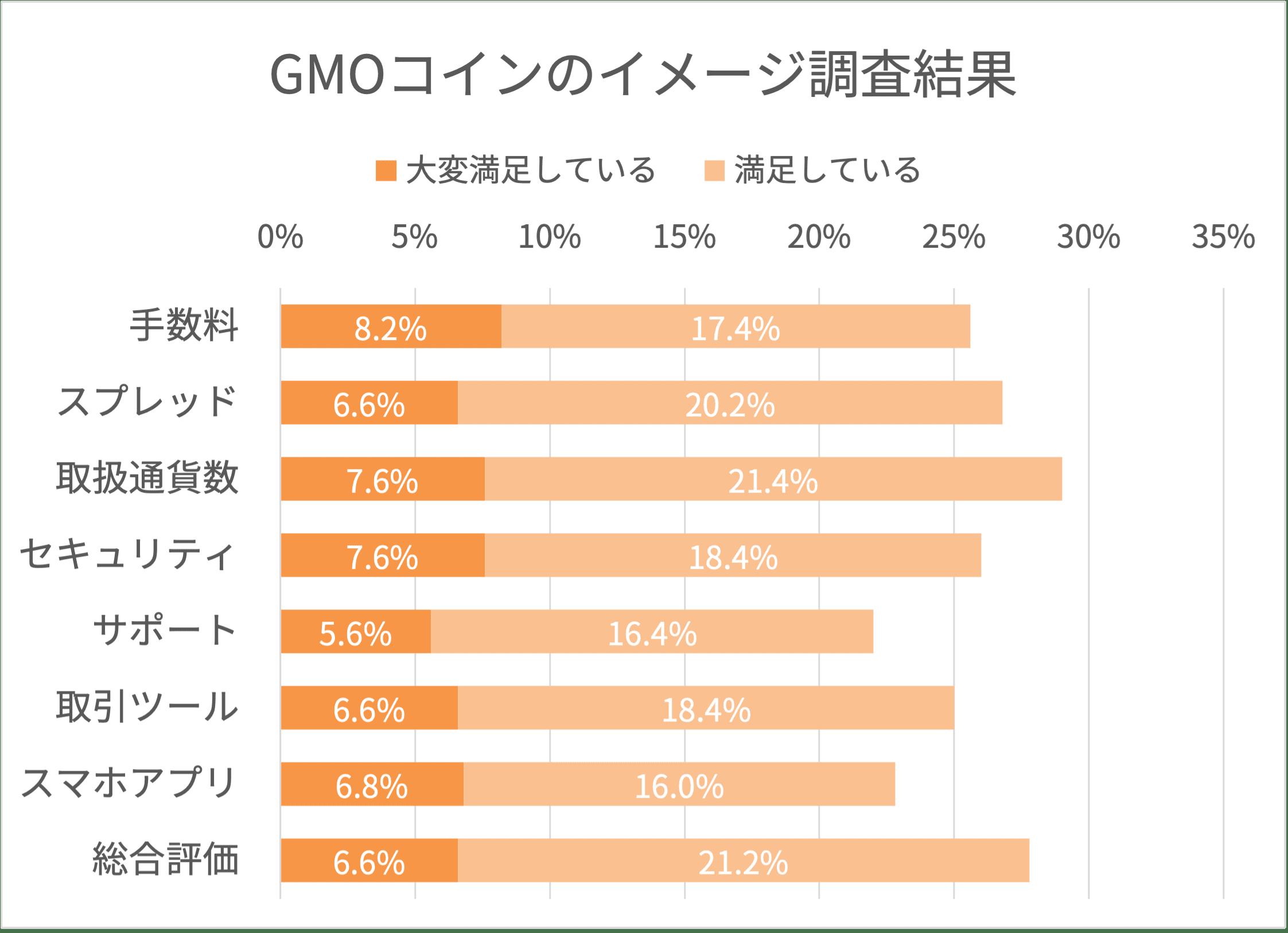 GMOコインのイメージ調査結果