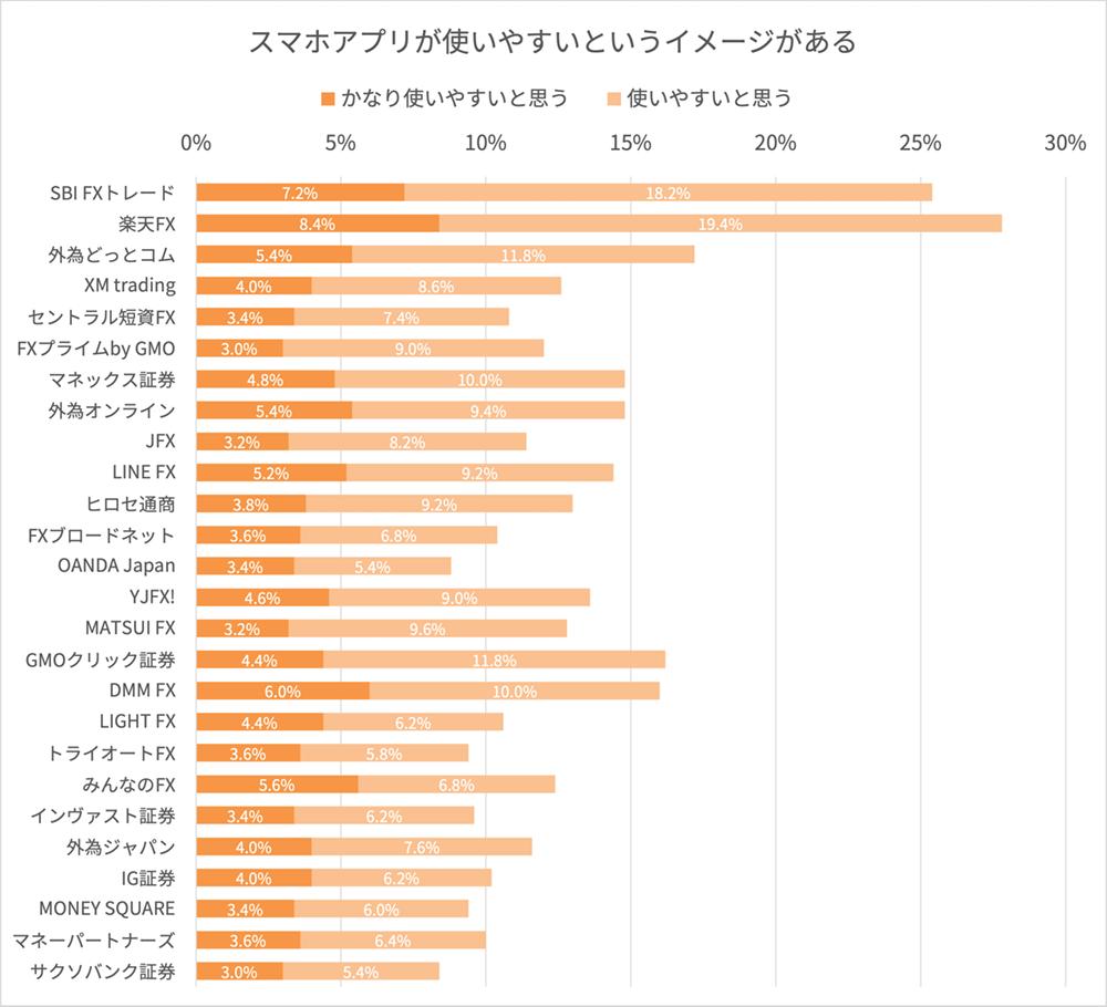 FX会社のスマホアプリに関するイメージ調査結果