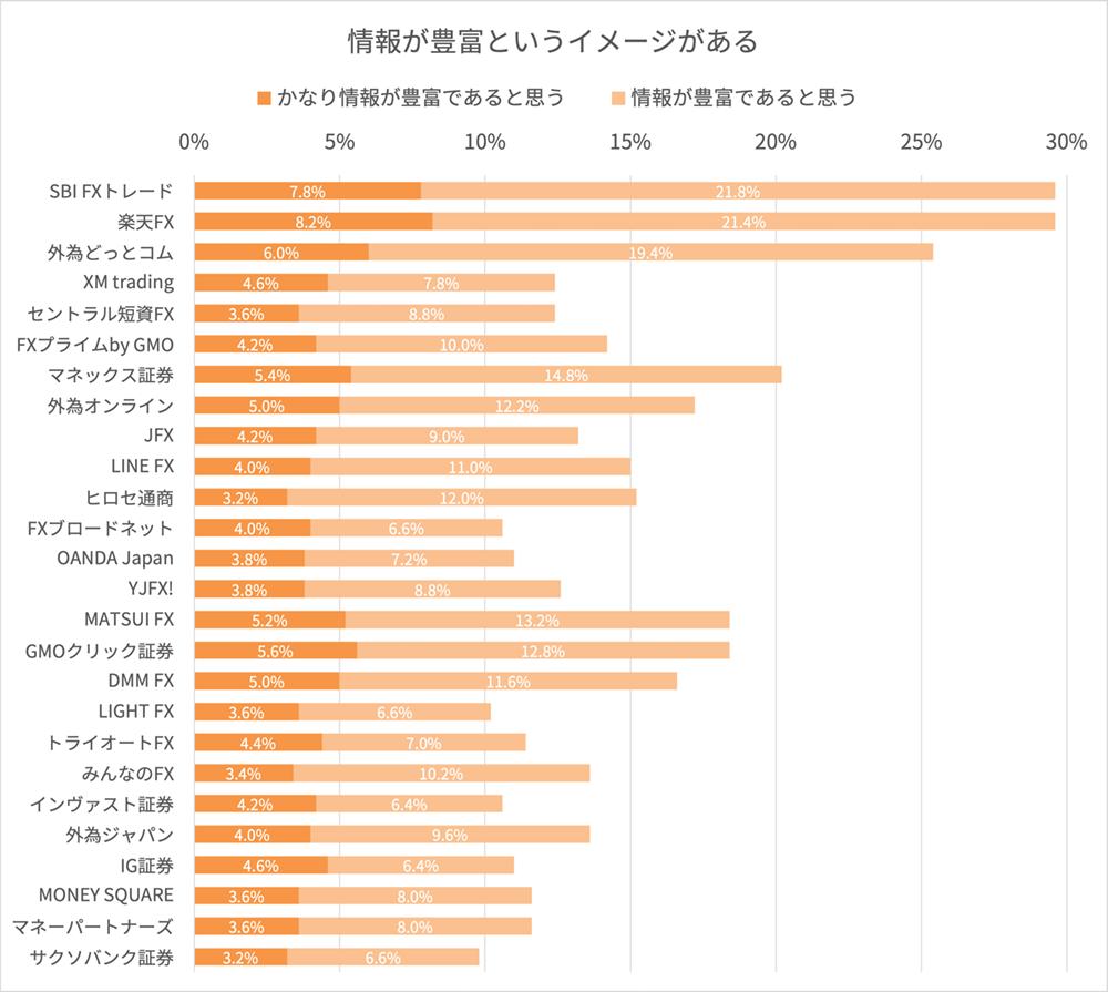 FX会社の情報提供ツールに関するイメージ調査結果
