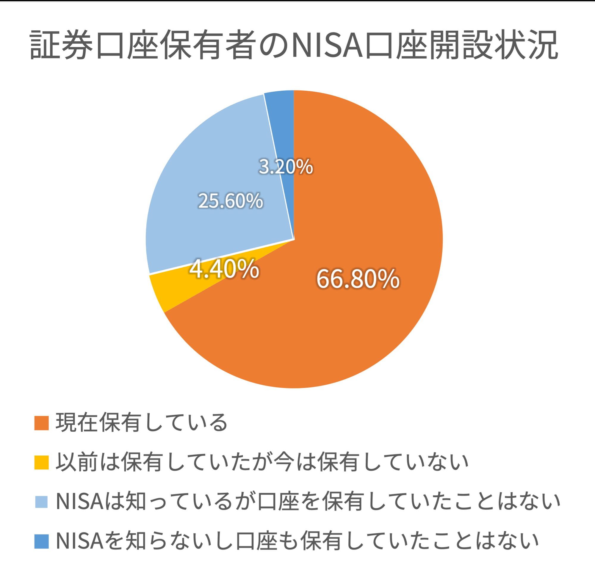 証券口座保有者のNISA口座開設状況調査結果