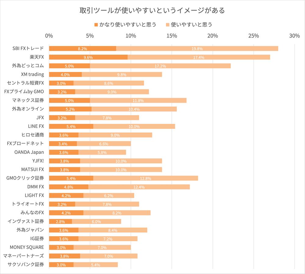 FX会社の取引ツールに関するイメージ調査結果